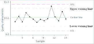 Elements Of Control Chart Download Scientific Diagram