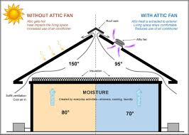 all seasons roofing house fans 2 speed whole house fan switch wiring diagram at House Fan Wiring