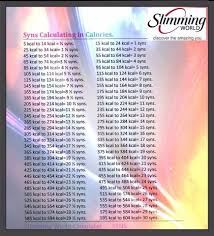 Calorie Conversion Chart Calorie To Syns Converter In 2019 Slimming World