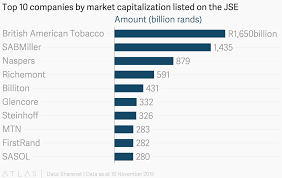 Sabmiller Stock Chart Top 10 Companies By Market Capitalization Listed On The Jse