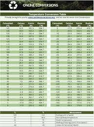 Celsius Vs Fahrenheit Conversion Chart Convert Celsius Fahrenheit Online Conversions Info