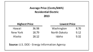 Average Electricity Bill For 1 Bedroom Apartment In New York