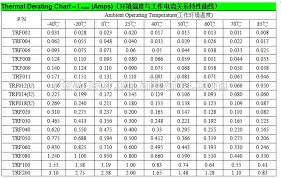 Motor Thermistor Resistance Chart 250v 0 12a Trf012 Resettable Ptc Thermistor For Industrial Protection Buy Ptc Thermistor Resettable Ptc Thermistor 250v Ptc Thermistor Product On