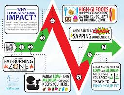 Low Gi Chart Why Low Gi Chart Infographic