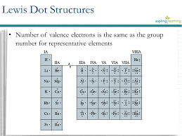 Electron Arrangements Lewis Dot Structures Learning