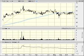 Plki Stock Chart Popeyes Plki Stock Could Use Some Fresh Spinach Thestreet