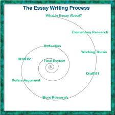 addiction definition essay buy custom essay papers online addiction definition essay