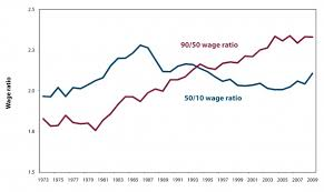 Us Income Disparity Chart 20 Facts About U S Inequality That Everyone Should Know