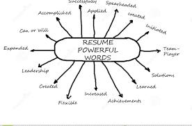 Power Words For Resume Power Resume Words Descriptive Words For