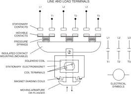 motor control fundamentals wiki odesie by tech transfer figure 9 contactor construction