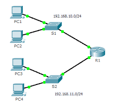 In what situation would a network administrator most likely implement root guard? 6 4 3 4 Packet Tracer Troubleshooting Default Gateway Issues Ict Community