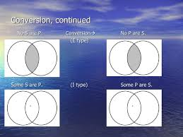 Some S Are P Venn Diagram 4 4 Conversion Obversion And Contraposition