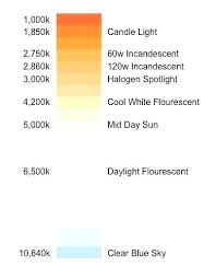 Correlated Color Temperature Chart Candle Light Kelvin Light Bulb Color Chart Correlated Colour