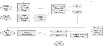 Timesheet Process Flow Chart Ibm Knowledge Center