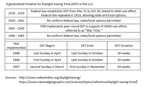 Should We Get Rid Of Daylight Saving Time