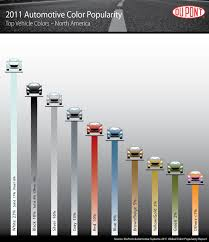 Dupont Color Chart For Cars The Color Popularity Contest Cars Weddings Sports Teams