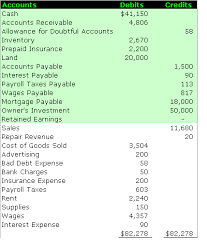 Example Classified Balance Sheet Preparing The Balance Sheet In The Accounting Cycle