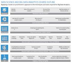 Want To Become A Data Scientist Emc Can Train You In 5 Days