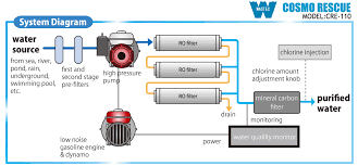 water filter diagram. Water-purifier-system-diagram Water Filter Diagram A