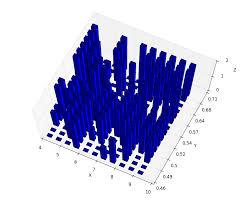 3d Bar Chart Python Python Change Bar Color In A 3d Bar Plot In Matplotlib