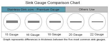 20 Gauge Metal Thickness What Is Sink Stainless Sink Gauge