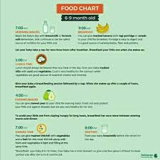 Please Suggest Food Chart For Babies Above 7 Months Old