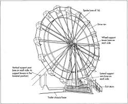 how ferris wheel is made material making history used parts a ferris wheel