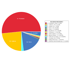 America Religion Pie Chart United States Population Online Charts Collection