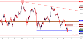 Aud Jpy Chart Fx Price Action Setups In Eur Usd Gbp Usd Aud Jpy And Gbp Jpy