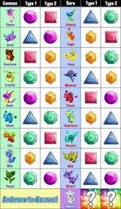 Rainbow Dragon Breeding Guide Dragon Story