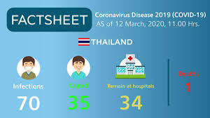 Infographic: Coronavirus Disease 2019 (COVID-19) situation in Thailand as  of 12 March 2020, 11.00 Hrs. - TAT Newsroom