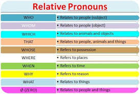 Defining relative clauses (also called identifying relative clauses or restrictive relative clauses) give detailed information defining a general term or expression. Interactive Lesson Relative Clauses And Relative Pronouns Learn English With Africa