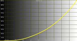 Understanding Contrast Ratios In Video Display Devices