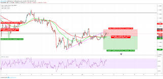 Eur Chf For Fx Eurchf By Adameddie Tradingview