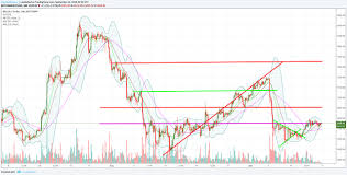 Line Break Chart Explained Btc Sitting On There Resistance Line Break Out This