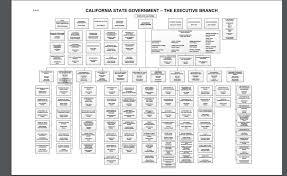 2 Management Program Organizational Chart California