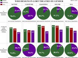 ism in theatre infographic women fill 9 of sound jobs underrepresented in most design fields inwire