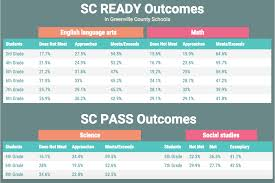 South Carolina Grading Scale Chart Less Than Half Of Sc Students Are Meeting Sc Ready