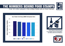 The Numbers Behind Food Stamps Top 5 States For Food Stamp