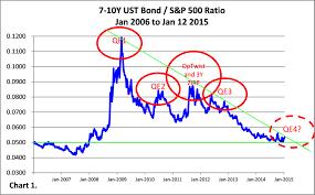 Lehman Brothers Stock Chart Market Analysis Greenmango Research Investing Blog