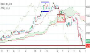 Composite Index Charts And Quotes Tradingview