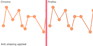 Head over to the examples repo on github. How To Fix Poor Anti Aliasing In Firefox When Using Pixi Js Stack Overflow