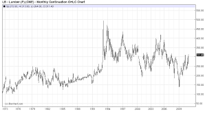 Lumber Prices Fall Sharply Implications For Bonds And