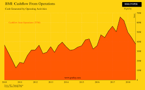 Bmi Cashflow From Operations Chart