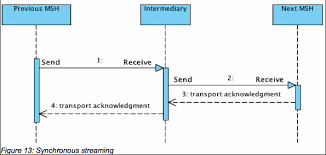 oasis ebxml messaging services version         advanced featureseven when using synchronous streaming intermediaries the ebms mep could be asynchronous  for synchronous ebms message transfers
