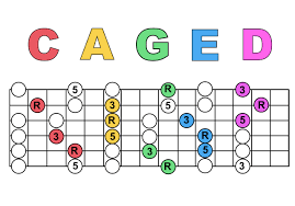 Caged System Chord Chart Is The Caged System The Main Way For Learning The Guitars