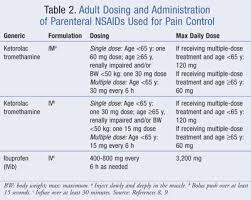 Nsaid Conversion Chart The Role Of Parenteral Nsaids In Postoperative Pain Control