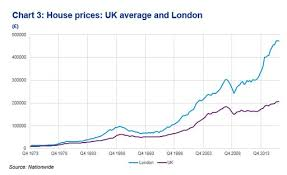 Kpmg Stock Chart London Property Bubble Vulnerable To Crash