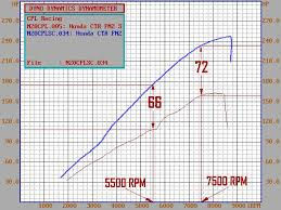How To Read A Dyno Chart Cpl Racing