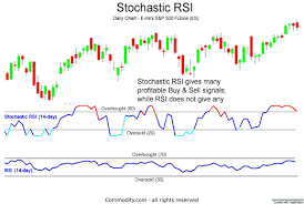 Stochastic Rsi Technical Analysis